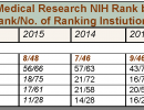 National Institutes of Health (NIH) Rankings
