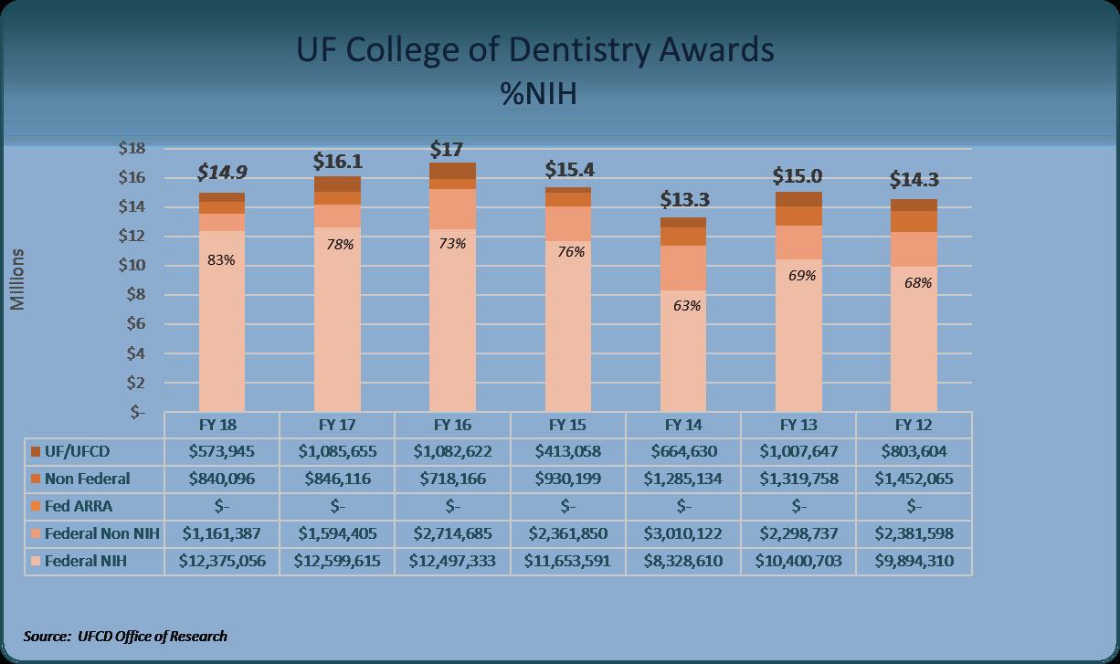 Award chart