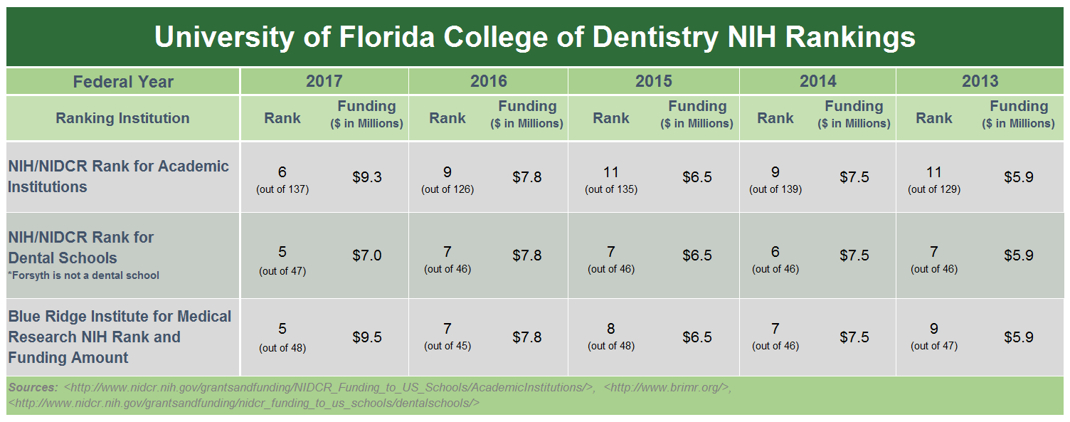 UF College of Dentistry NIH Rankings