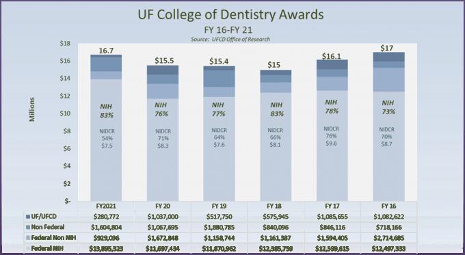 Dentistry Awards